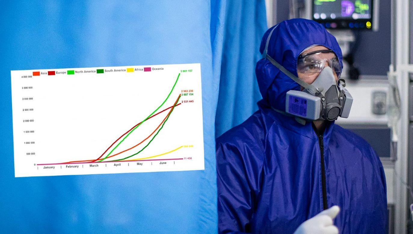 Wykresy dotyczą potwierdzonych przypadków od 31 stycznia do 13 lipca (fot. Hector Vivas/Getty Images; EUROPEAN BROADCASTING UNION)