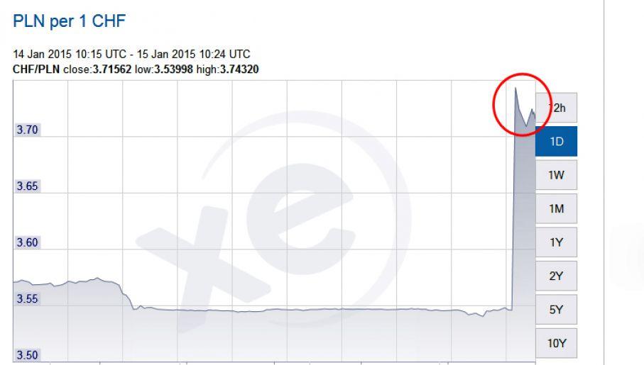W ciągu godziny frank wzrósł o blisko 2 zł, by po chwili spaść do ceny 4,10 zł (fot. xe.com)