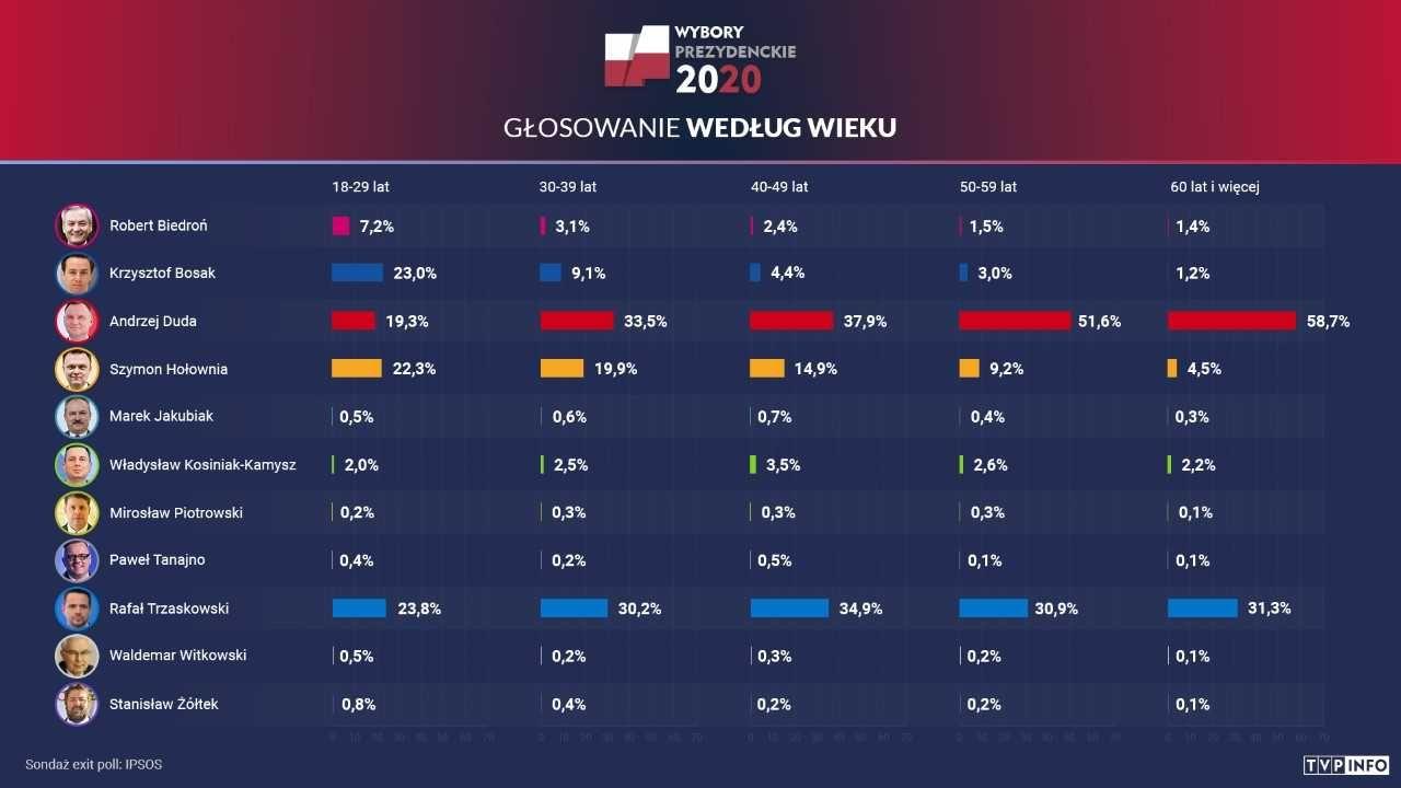 Głosowanie zakończyło się; będzie druga tura (fot .tvp.info)