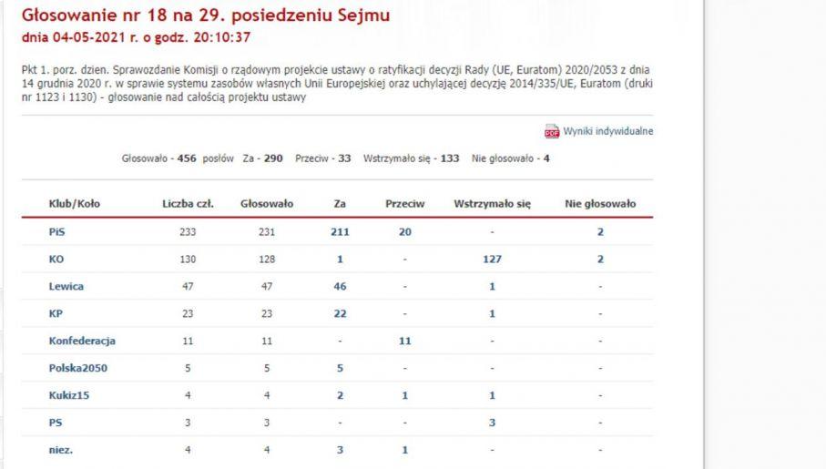 Wyniki głosowania (fot. zrzut strony Kancelarii Sejmu RP)