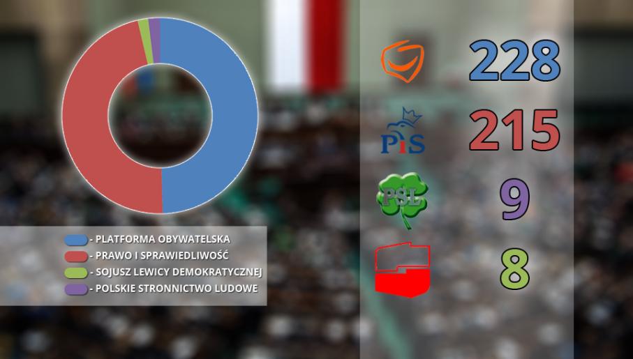 """Podział mandatów wg sondażu dla """"Wiadomości"""". (fot. tvp.info)"""